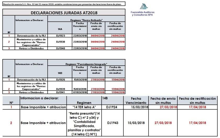 Resol 32 de 2018 SII condonación multas DDJJ